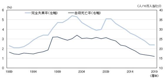 失業率と死亡率の関係