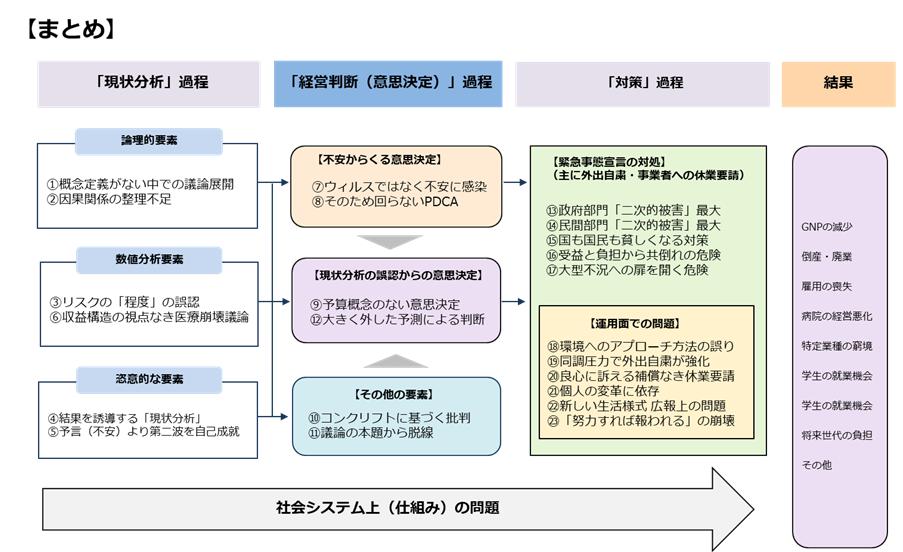 まとめの図表