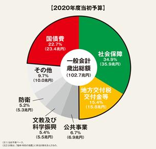 2020年予算01