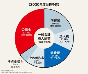 2020予算02