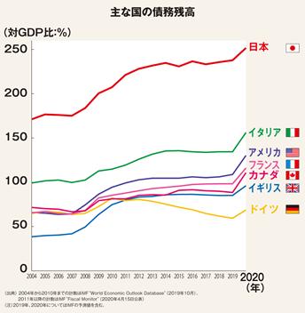 国の借金グラフ