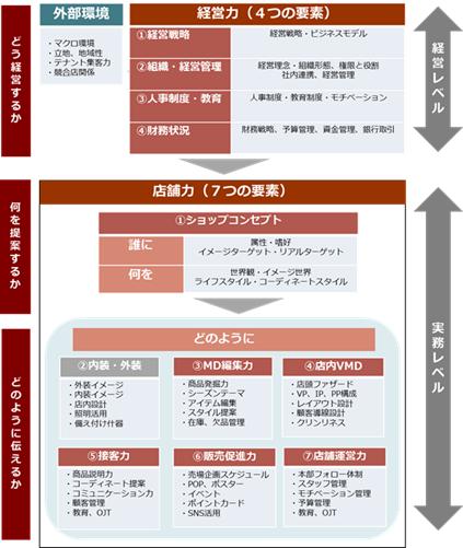 経営の要素分解